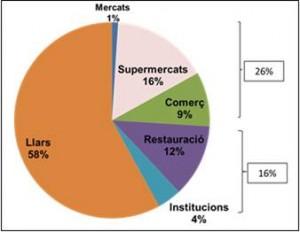 Participació dels diferents sectors en el malbaratament alimentari a Catalunya l'any 2010. Font: Banc dels Aliments de Catalunya