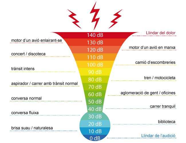 Exemples de fonts sonores i els nivells sonors equivalents (en decibels). Font: elaboració pròpia.