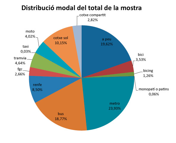 Distribució modal de la mobilitat al Campus de la Diagonal on peu implica un 19,62%, el bus un 18,77% i metro un 23,93%