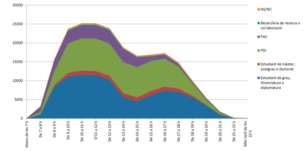 gràfica que mostra l´evolució horària de la permanència de la comunitat universitària al Campus de la Diagonal