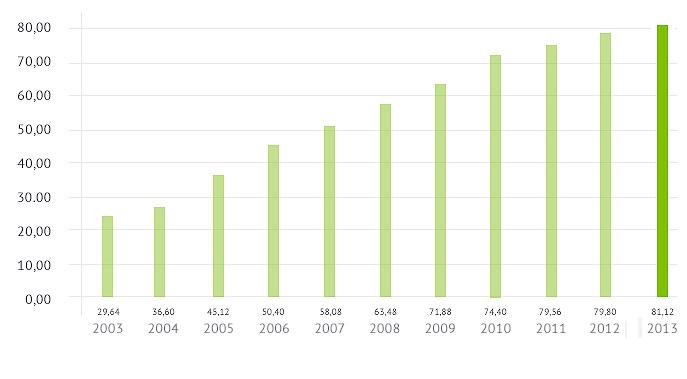 evolució dels grams per habitat i any de medicaments que s´han recollit en els punts SIGRE