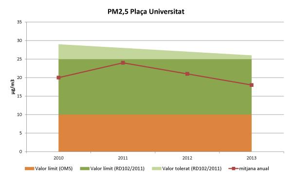 mitjana anual de les emissions de PM2,5 a Plaça Universitat
