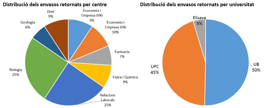 Distribució dels envasos retornats per centre i distribució dels envasos retornats per universitat
