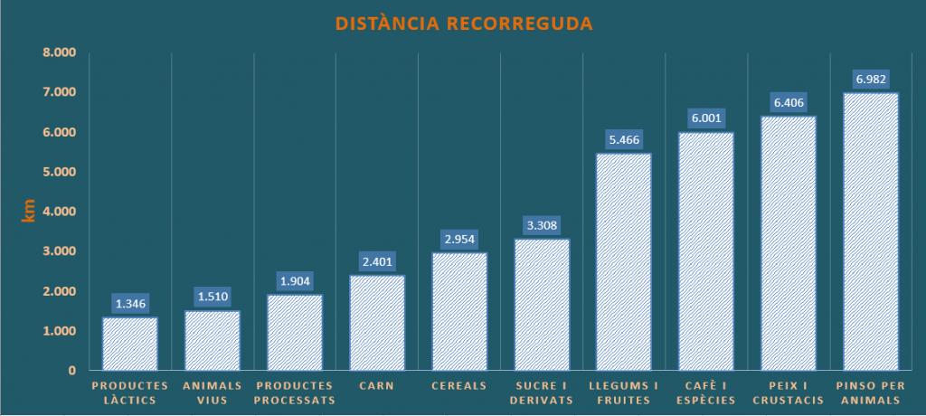 gràfic de distàncies mitjanes recorregudes pels grups d´aliments