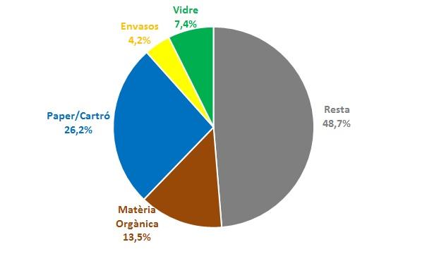 grafica circular indicant que la proporció en que es recull cada tipologia de reciclatge