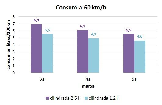 gràfic del consum de la conducció a 60km/h