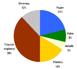 Composició dels residus a catalunya