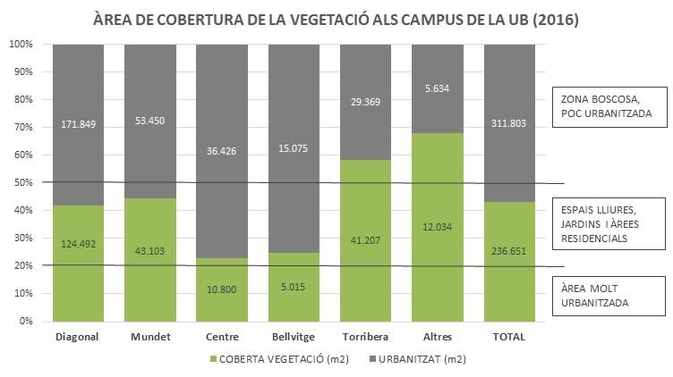 area de cobertura de la vegetacio als campus de la UB (2016)