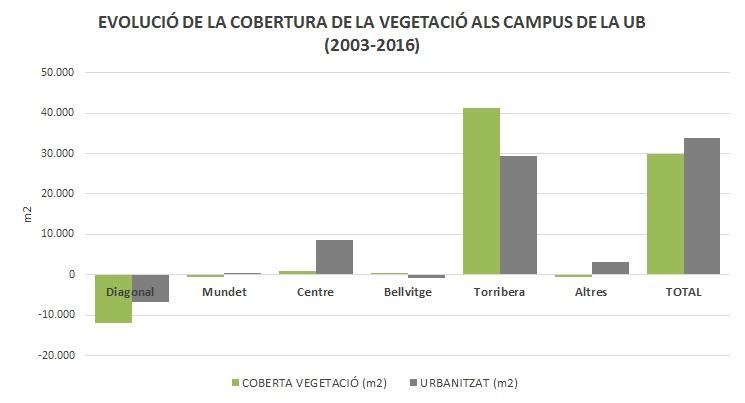 evolució de cobertura de la vegetació als campus de la UB