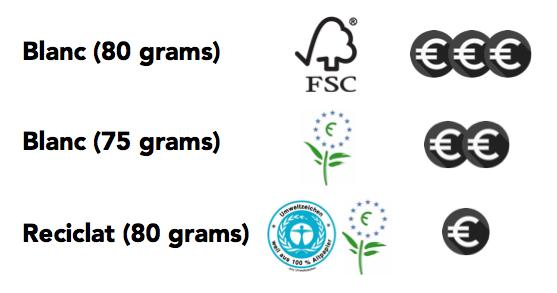 blanc (80 grams) blanc (75 grams) i reciclat (80 grams)