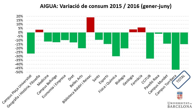 Aigua: variació de consum 2015/2016