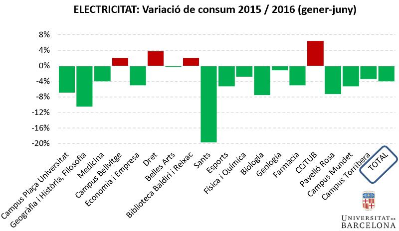 electricitat: variacio de consum 2015/2016