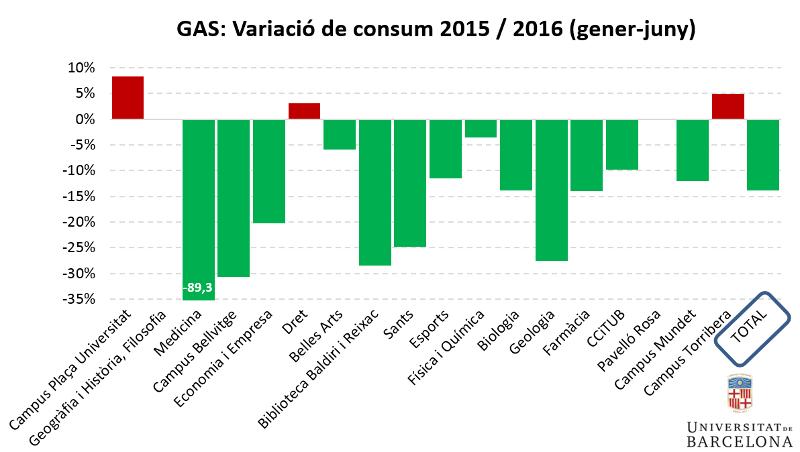Gas: variació de consum 2015/2016