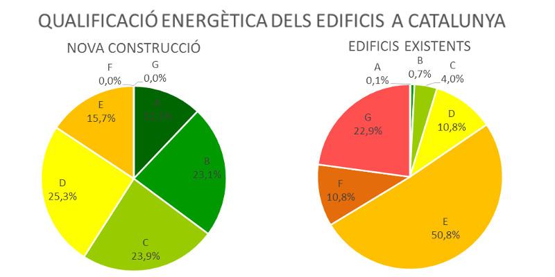 qualificació energètica dels edificis a Catalunya