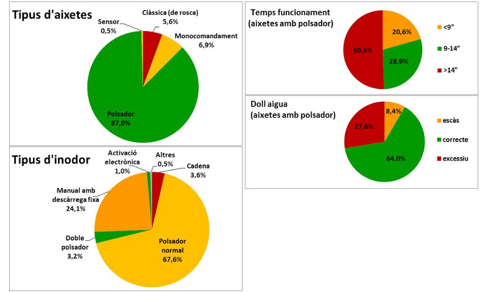 diagrames circular indicant tipus d´aixetes, d´inodor i el temps de funcionament