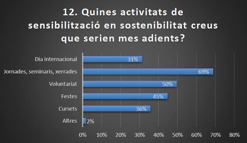 quines activitats de sensibilització en sostenibilitat creuen els estudiants que serien més adients