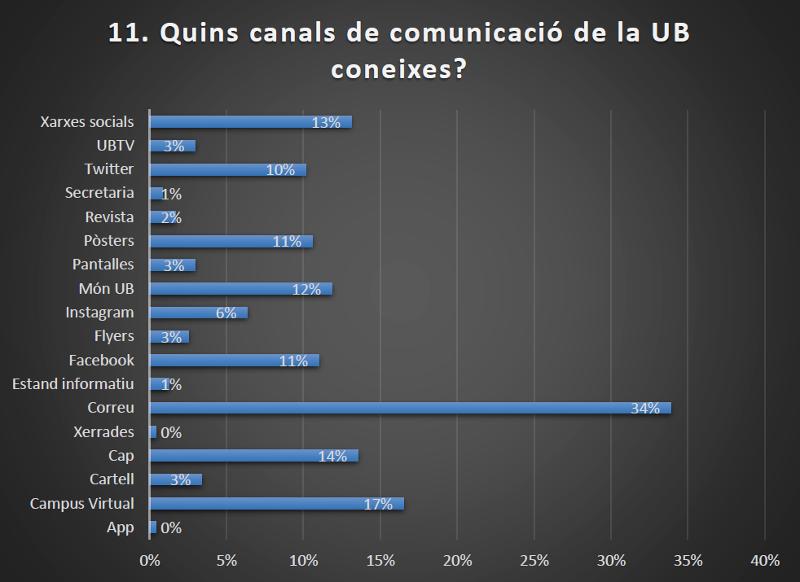 canals de comunicaciço de la UB que se coneixen