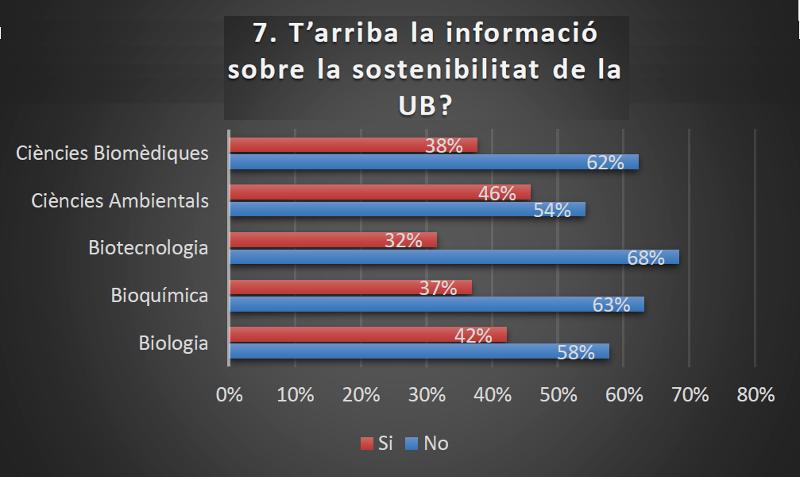 informació sobre la sostenibilitat de la UB