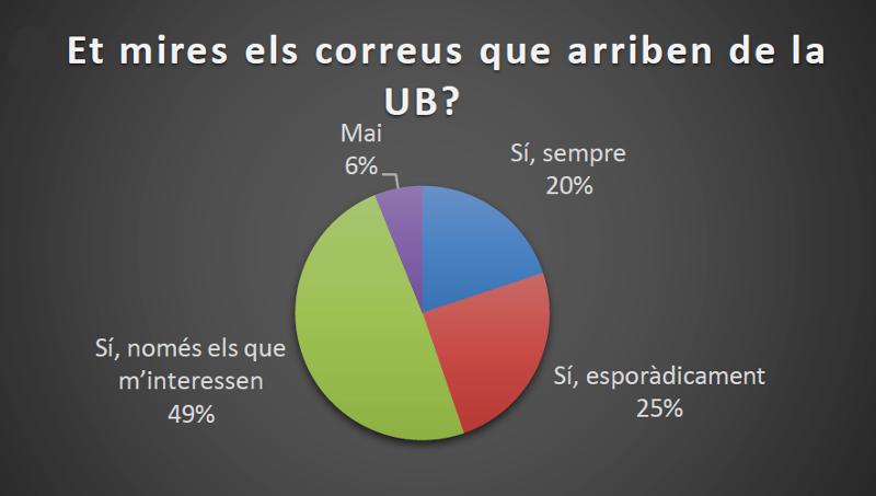 enquesta de com es miren els estudiants els correus de la UB