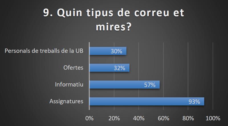 enquesta sobre quin tipus de correu es miren els estudiants