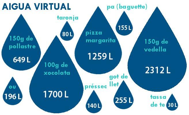 aigua virtual. Representacio de quant litres fan falta per generar diferents aliments