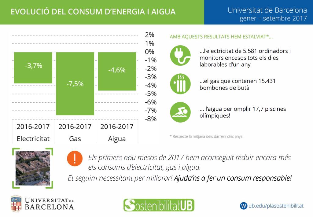 Evolució del consum d´energia i aigua universitat de Barcelona 2017
