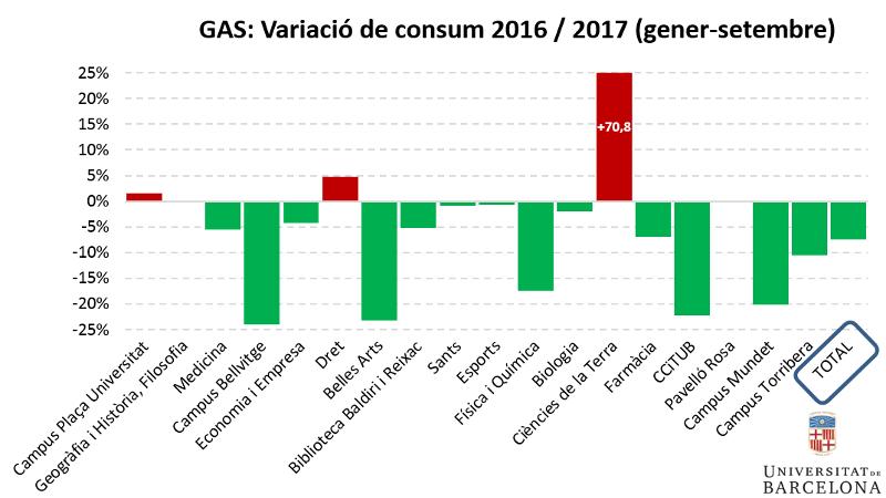 Gas: variació de consum 2016/2017 (gener-setembre)