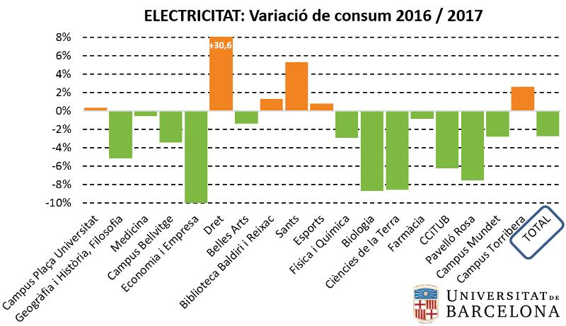 variació del consum d´electricitat 2017