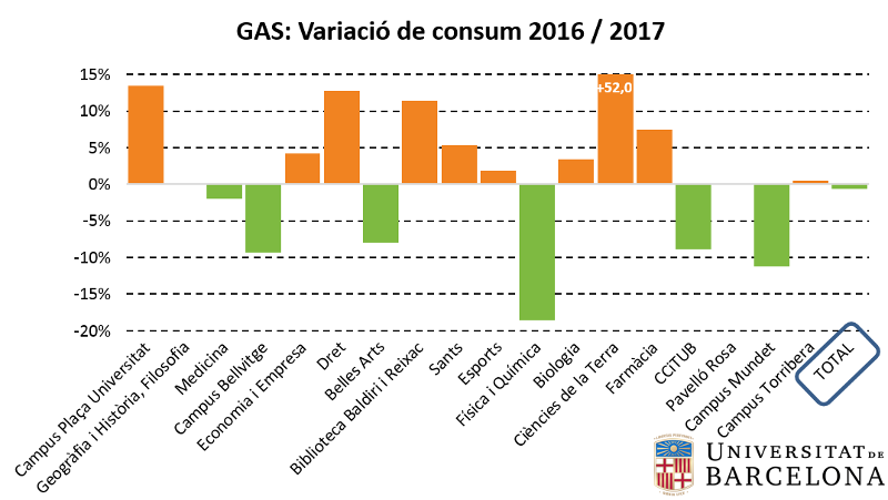 variació de consum de gas 2017