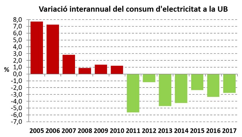 variació interannual del consum d´electricitat a la UB