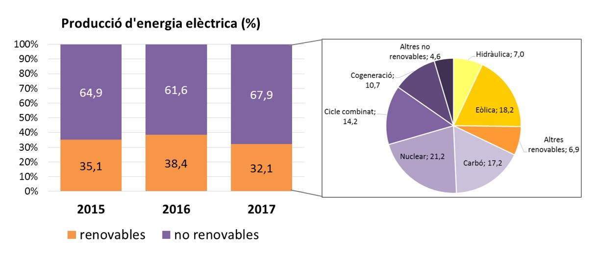 gràfica de barres i circular que mostra la prodecció d´energia de fonts renovables  front a les no renovables.