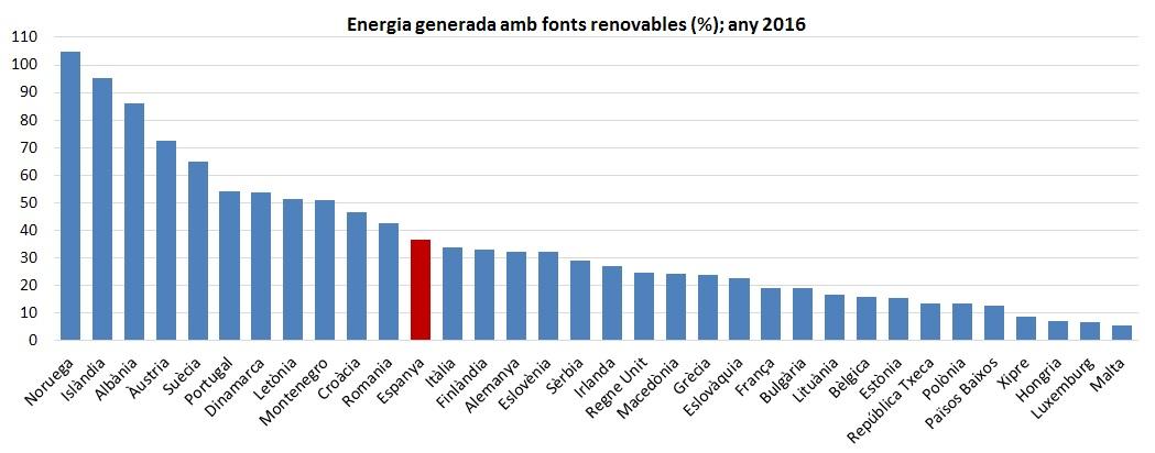grafica de barres que mostra la energia generada amb fonts renovables, en tant per cent, dels països que conformen l´Unió Europea.