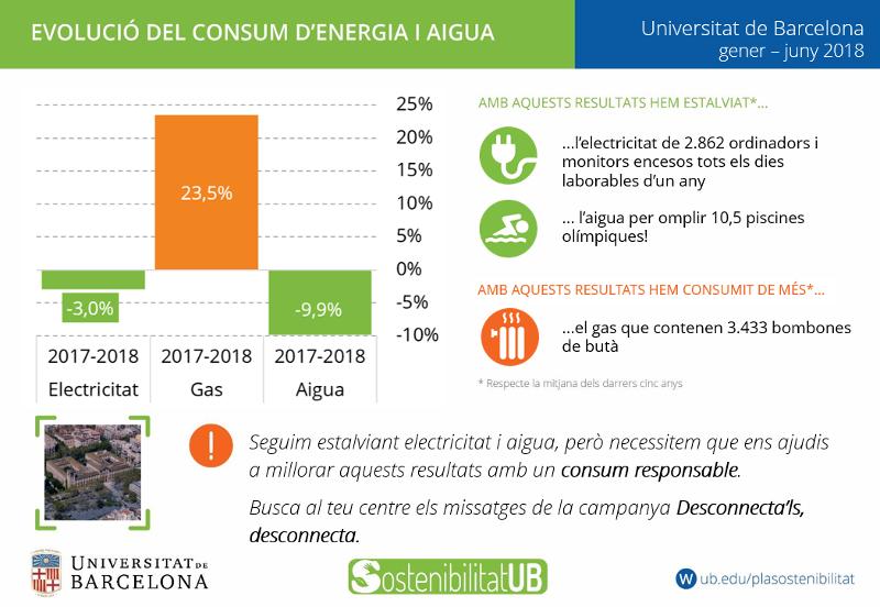 evolució del consum d´energia i aigua de la Universitat de Barcelona de 2018. Es segureix estalviant electricitat i aigua, no obstant, en quant al gas els resultats indiquen que s´ha consumit més.