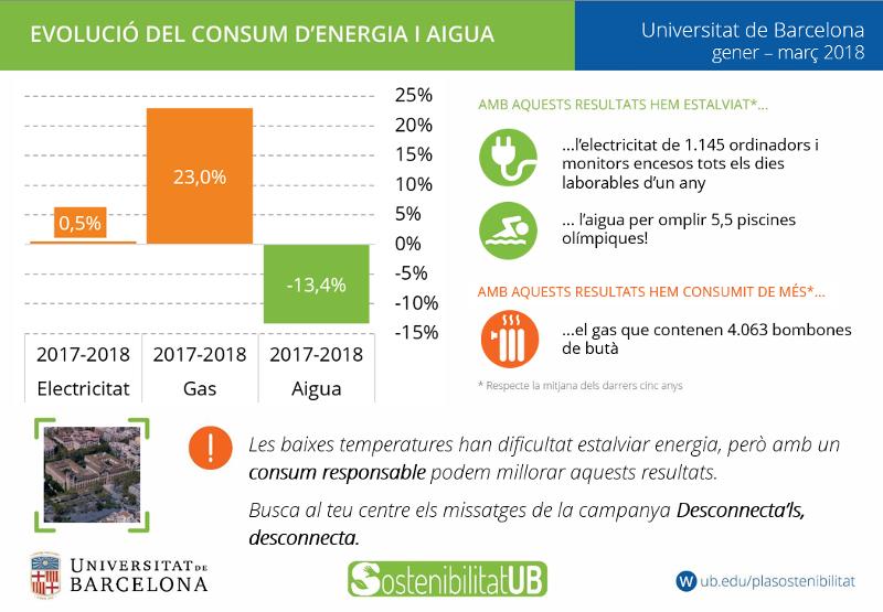 evolució del consum d´energia i aigua a la UB. Els resultats de l´electricitat i l´aigua mostra que s´han estalviat, mentre que  per al gas mostren que s´han consumit de més.