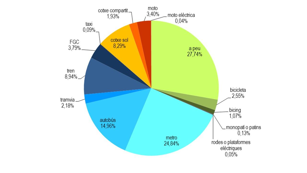 representacio grafica en forma de partis que representa la distribucio dels mitjans de transports utilitzats per arribar a la universitat de barcelona