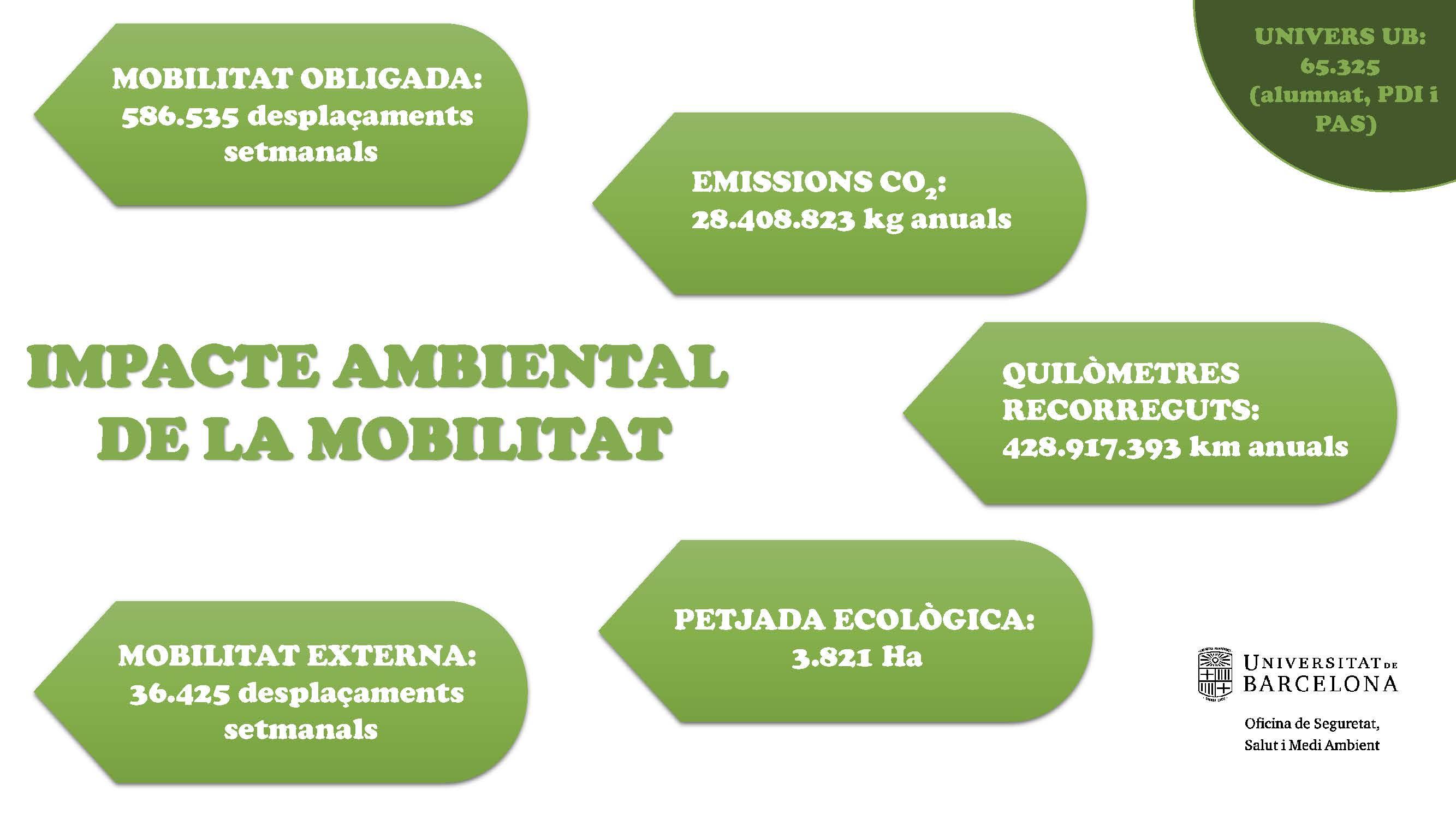 infografia sobre l impacte ambiental de la mobilitat