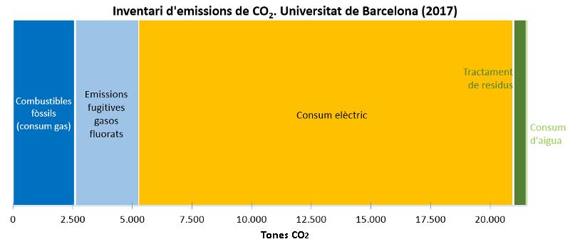 inventari de les tonellaes de c02 que se emeten a la universitat de barcelona 2017