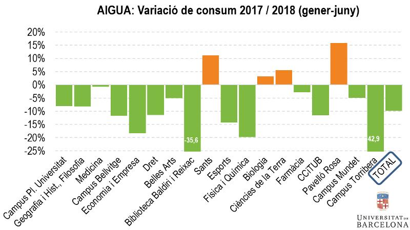 AIGUA: variació de consum 2017/2018 (gener-juny)