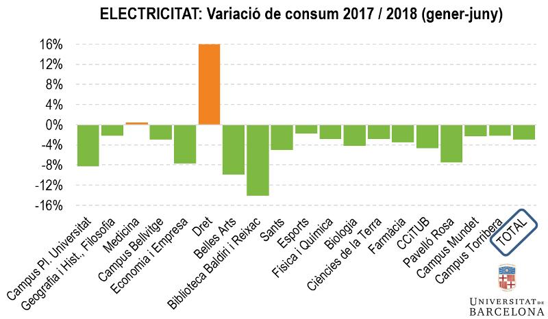 Electricitat: Variació de consum 2017/2018 (gener-juny)