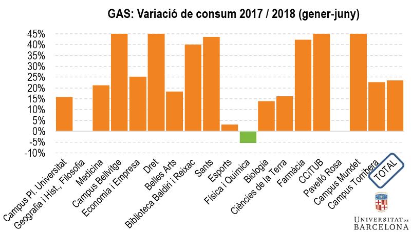 Gas: variació de consum 2017/2018 (gener-juny)