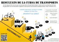 Cartell guanyadors cursa de transports 2019
