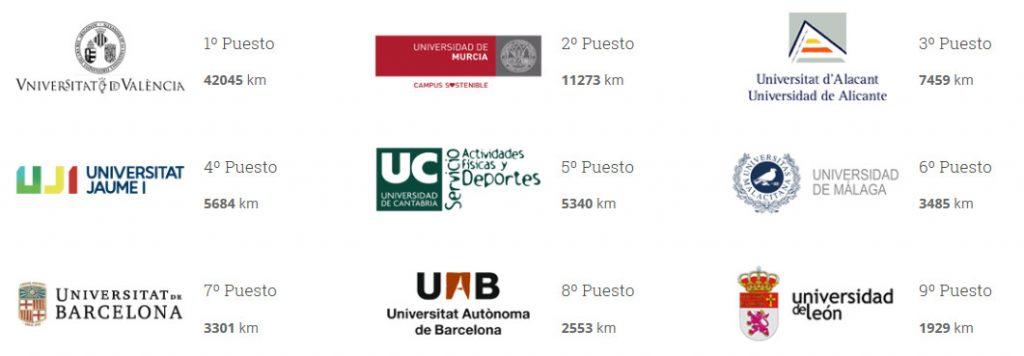 Resultat final del rànquing d'universitats a l'UMC2019