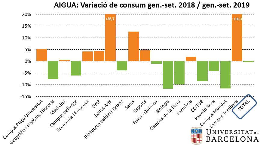 Variació del consum d'aigua entre 2018 i 2019 (gener-setembre)