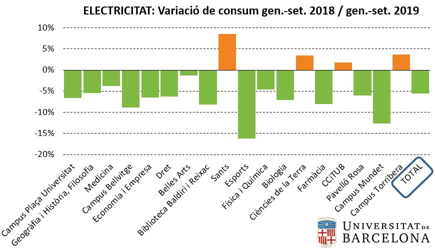 Variació del consum d'electricitat entre 2018 i 2019 (gener-setembre)