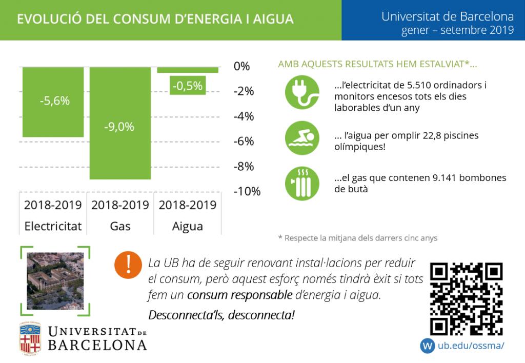 Evolució del consum d'aigua i energia entre gener i setembre de 2019