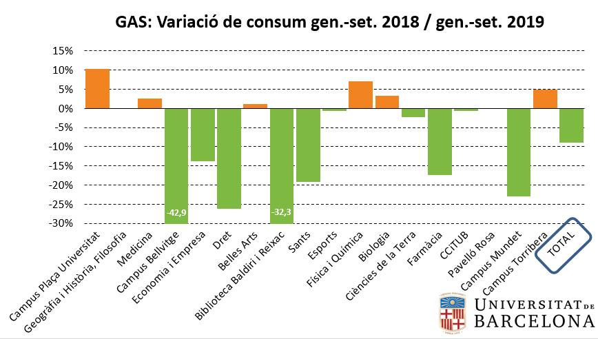 Variació del consum de gas entre 2018 i 2019 (gener-setembre)
