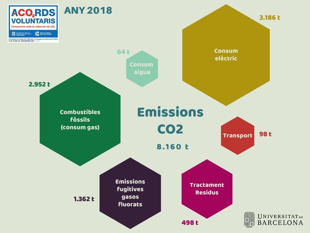 Infografia de les Emissions de CO2 de la UB al 2018