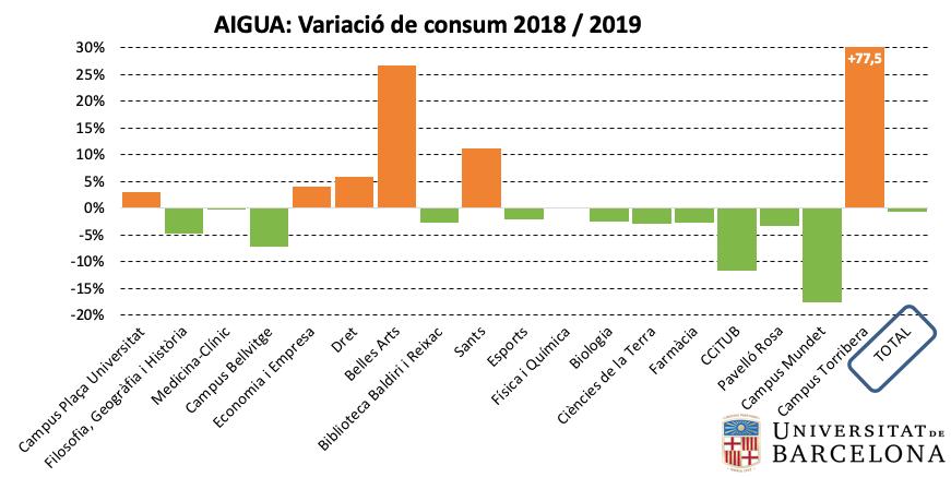 Aigua: variació de consum per centre 2018-2019