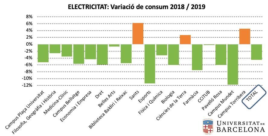 Electricitat: variació de consum per edificis 2018-2019