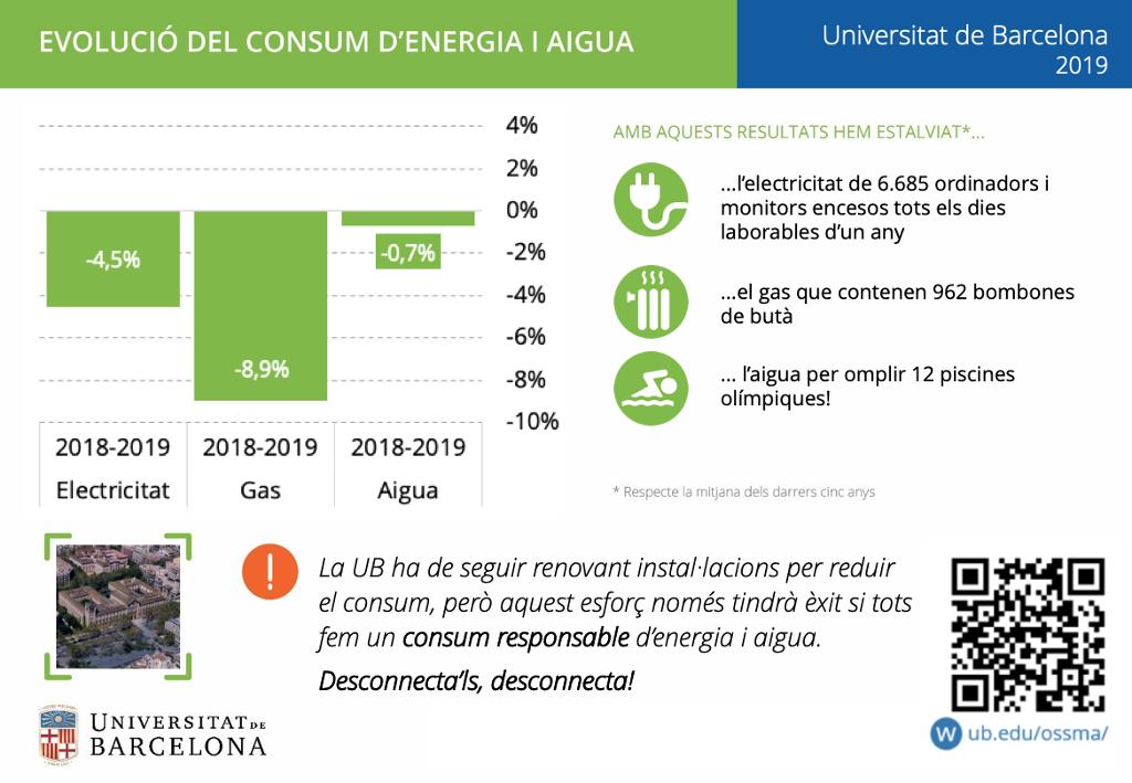 Evolució del consums d'energia i aigua a la UB l'any 2019